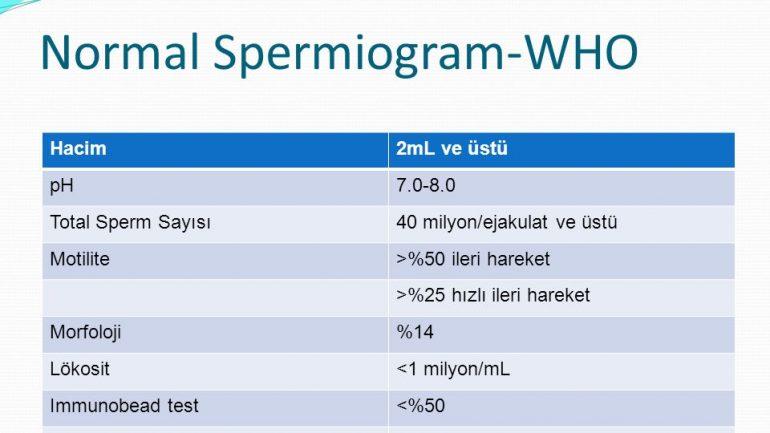 Spermiogram Normal Değerleri Hakkında Bilgiler